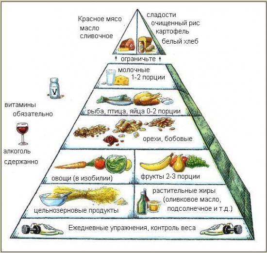 Пирамида продуктов Средиземноморской диеты