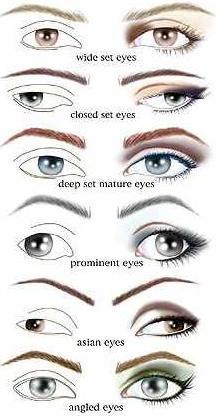 как наносить тени по форме глаз