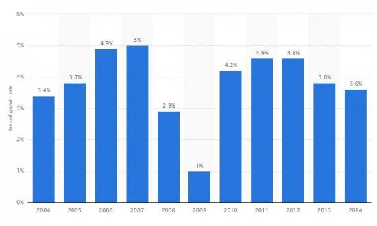 темпы роста рынка косметики