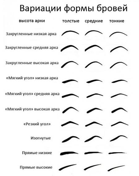 Варианты формы бровей