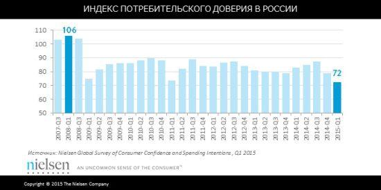 Спрос косметики по россии