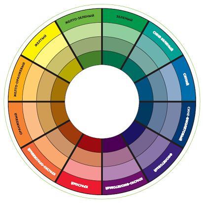 Цветовой круг для выбора макияжа