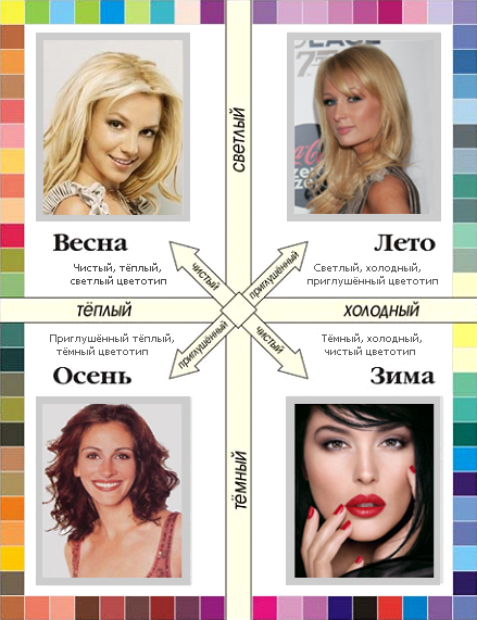 Таблица подбора цветов в макияже