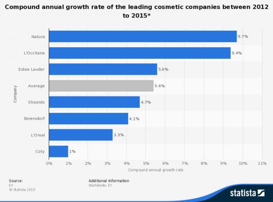 Мировой рейтинг косметических компаний по натуральности