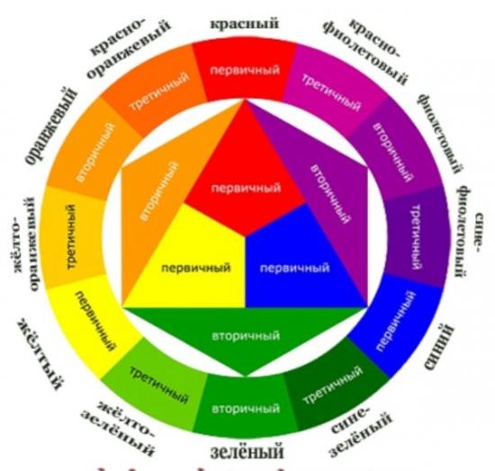 Полный цветовой круг
