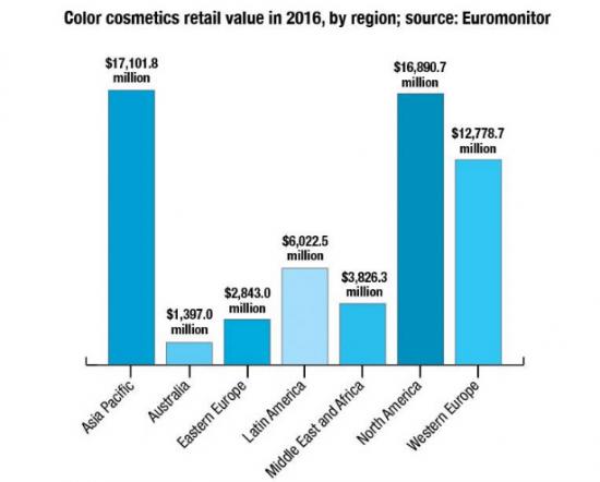 Рынок декоративной косметики 2016