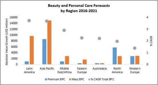 Сегмент рынка натуральной косметики